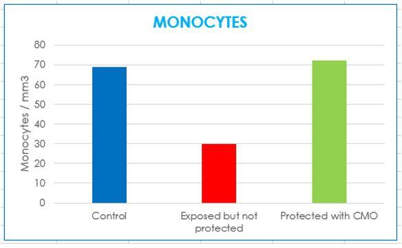 MONOCYTES PRODUCTION