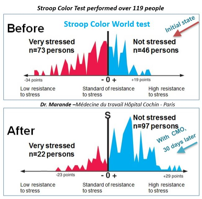 119 PEOPLE TESTED ON THE BASIS OF STROOP COLOR TEST to test stress resistance exposed to EMF and protected with CMO technology